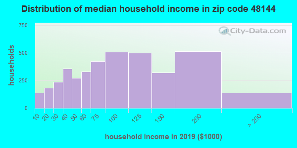 Zip code 48144 household income distribution in 2009