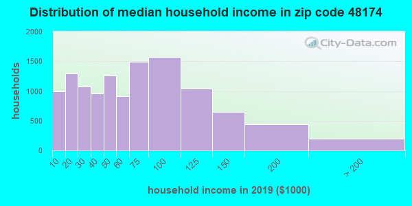 Zip code 48174 household income distribution in 2009