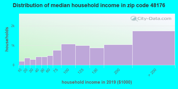 Zip code 48176 household income distribution in 2009