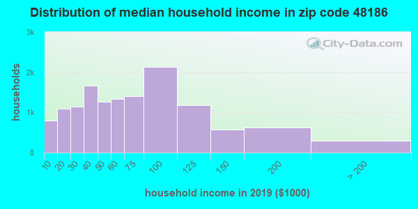 Zip code 48186 household income distribution in 2009