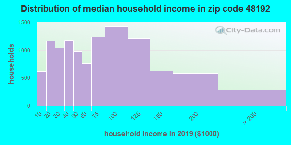 Zip code 48192 household income distribution in 2009