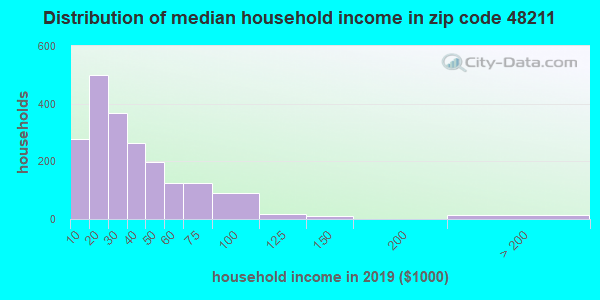 Zip code 48211 household income distribution in 2009