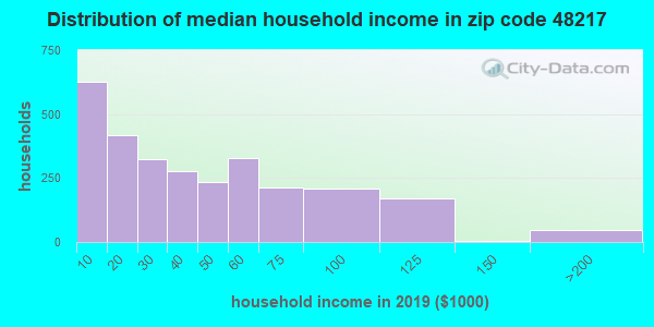 Zip code 48217 household income distribution in 2009