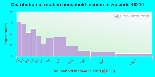 Zip code 48219 household income distribution in 2009