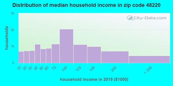 Zip code 48220 household income distribution in 2009