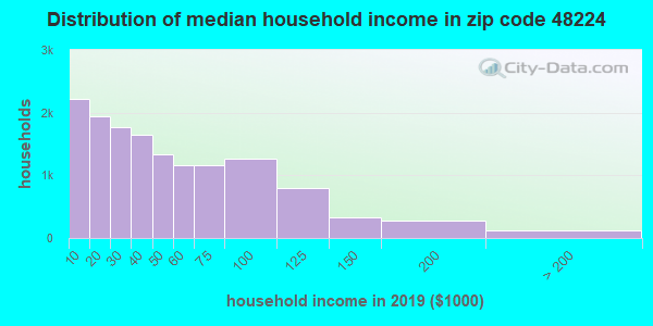 Zip code 48224 household income distribution in 2009