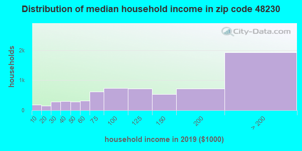 Zip code 48230 household income distribution in 2009