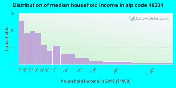 Zip code 48234 household income distribution in 2009