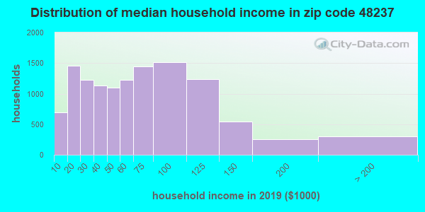 Zip code 48237 household income distribution in 2009