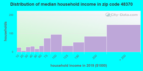 Zip code 48370 household income distribution in 2009