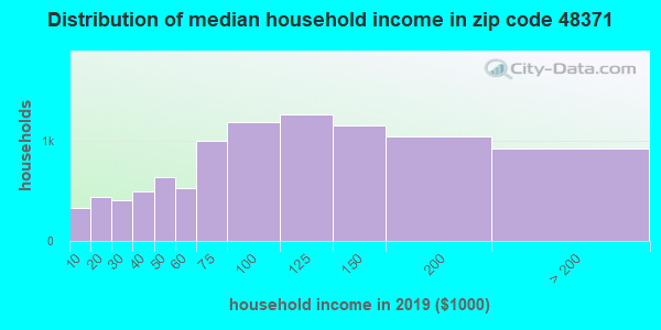 Zip code 48371 household income distribution in 2009