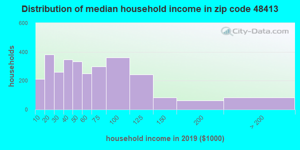 Zip code 48413 household income distribution in 2009