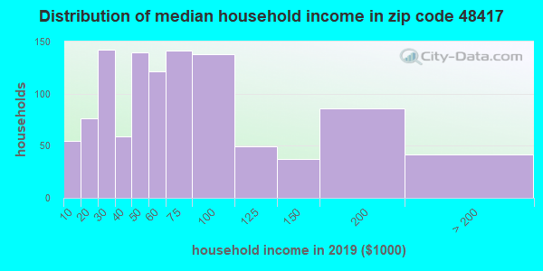 Zip code 48417 household income distribution in 2009