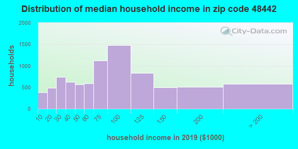 Zip code 48442 household income distribution in 2009