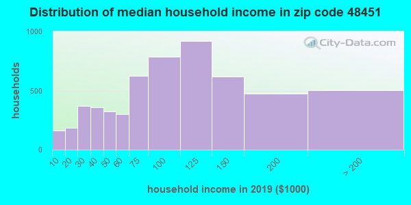 Zip code 48451 household income distribution in 2009