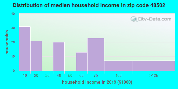 Zip code 48502 household income distribution in 2009