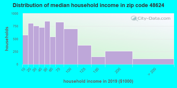 Zip code 48624 household income distribution in 2009