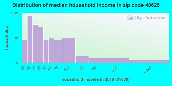Zip code 48625 household income distribution in 2009