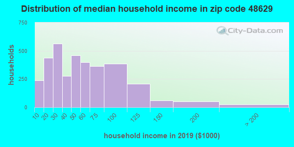 Zip code 48629 household income distribution in 2009