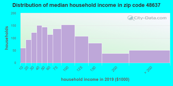 Zip code 48637 household income distribution in 2009