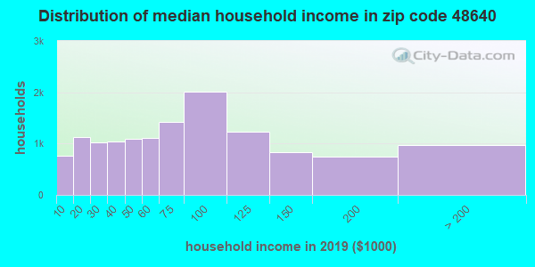 Zip code 48640 household income distribution in 2009