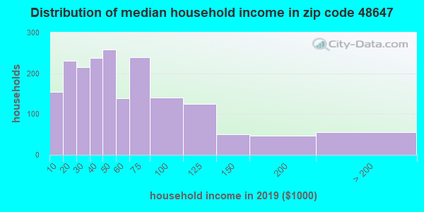 Zip code 48647 household income distribution in 2009