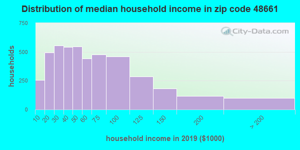 Zip code 48661 household income distribution in 2009