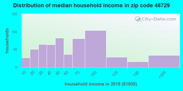 Zip code 48729 household income distribution in 2009