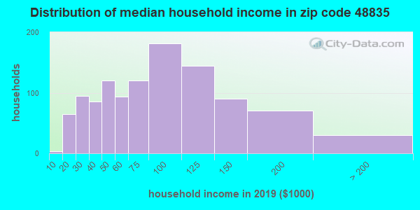 Zip code 48835 household income distribution in 2009