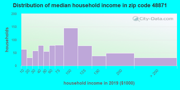 Zip code 48871 household income distribution in 2009