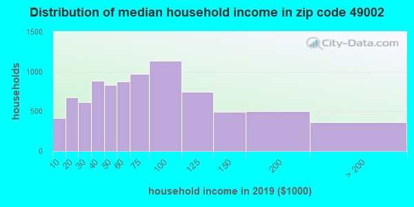 Zip code 49002 household income distribution in 2009