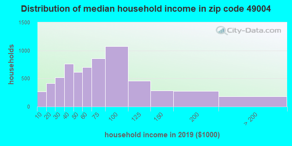 Zip code 49004 household income distribution in 2009