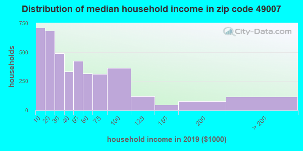 Zip code 49007 household income distribution in 2009