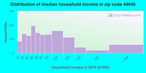 Zip code 49040 household income distribution in 2009