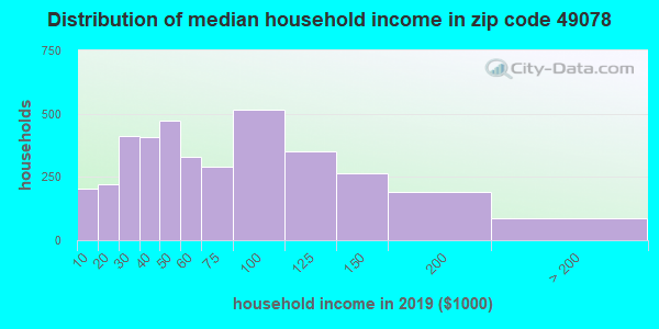 Zip code 49078 household income distribution in 2009