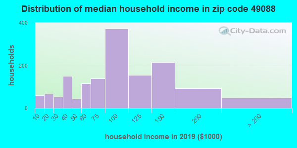 Zip code 49088 household income distribution in 2009