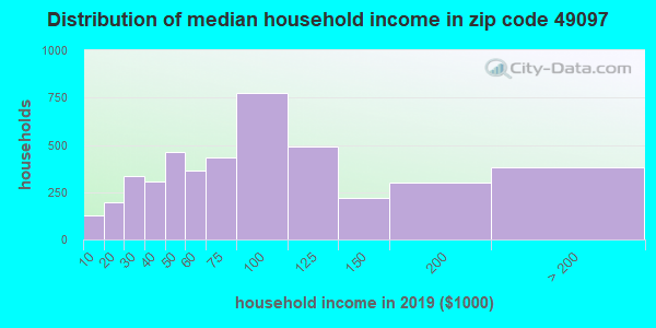 Zip code 49097 household income distribution in 2009