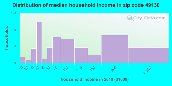 Zip code 49130 household income distribution in 2009