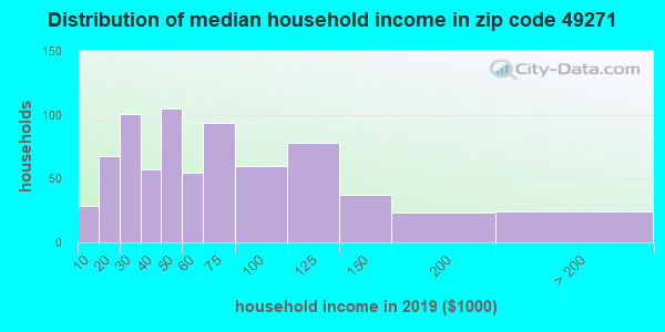 Zip code 49271 household income distribution in 2009