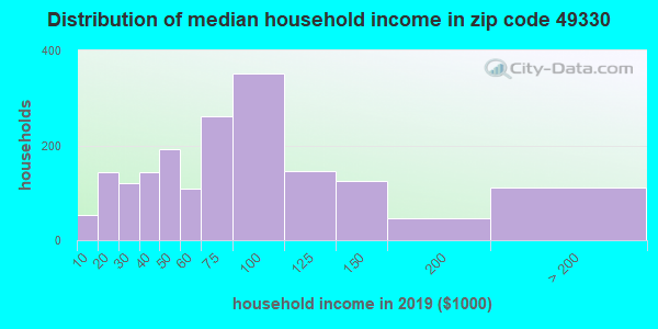 Zip code 49330 household income distribution in 2009