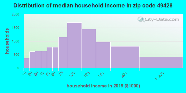 Zip code 49428 household income distribution in 2009