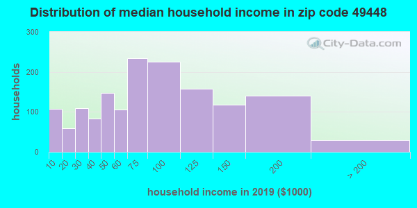 Zip code 49448 household income distribution in 2009
