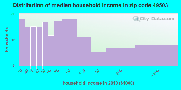 Zip code 49503 household income distribution in 2009