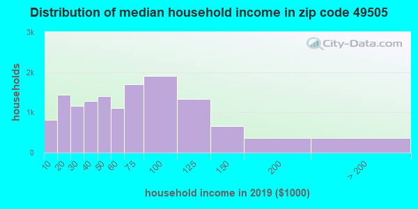 Zip code 49505 household income distribution in 2009