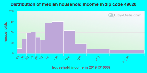Zip code 49620 household income distribution in 2009
