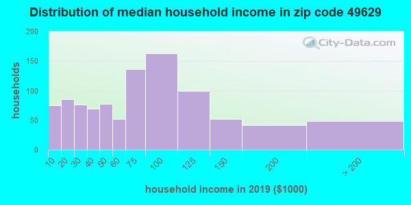 Zip code 49629 household income distribution in 2009