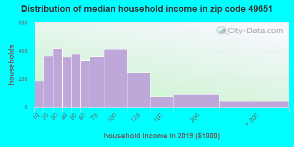 Zip code 49651 household income distribution in 2009