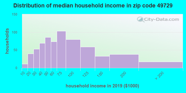 Zip code 49729 household income distribution in 2009