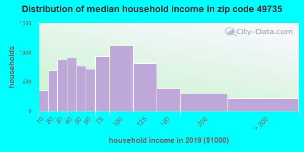 Zip code 49735 household income distribution in 2009