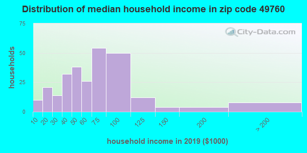 Zip code 49760 household income distribution in 2009